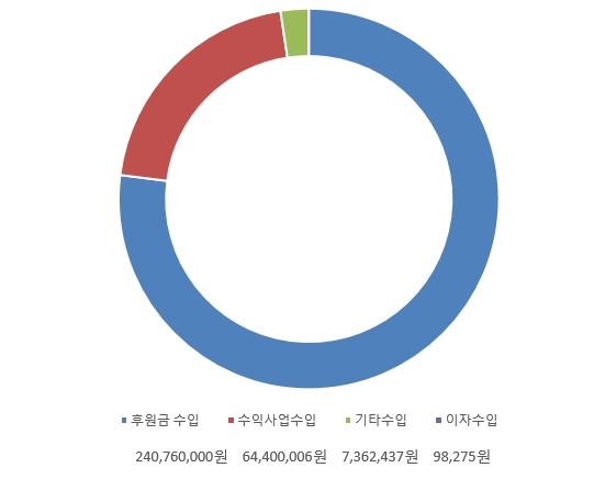 2017년 수입현황